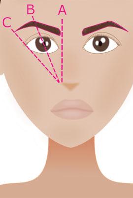 Comment épiler ses sourcils